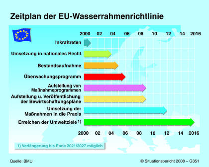 EUWasserrahmenrichtlinie